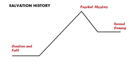 Salvation History Plot Structure Diagram