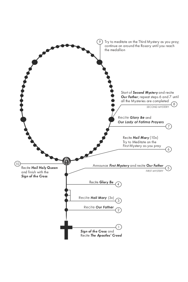 Smart image within how to pray the rosary printable booklet